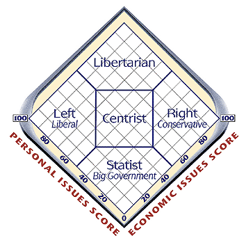 Political Graph